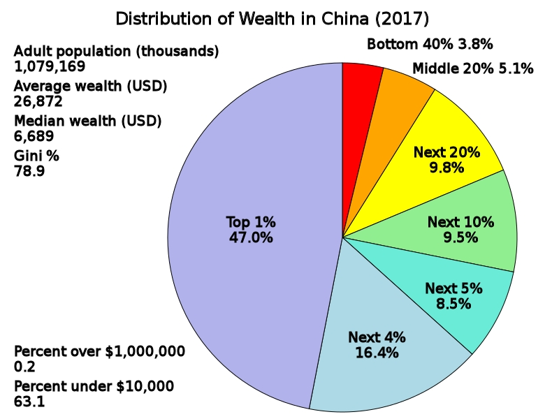 china_wealth_dist_2017